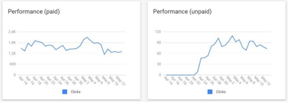 דוחות ביצועים במרכז הסחר של גוגל